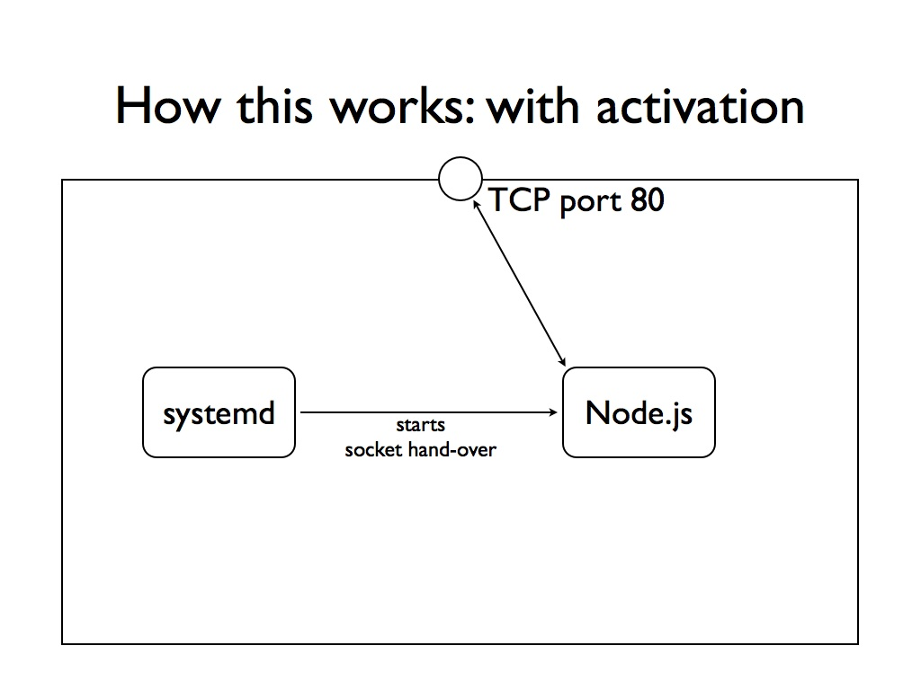 nodejs-systemd.014-004